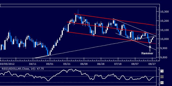 US Dollar klassischer technischer Bericht 28.08.2012