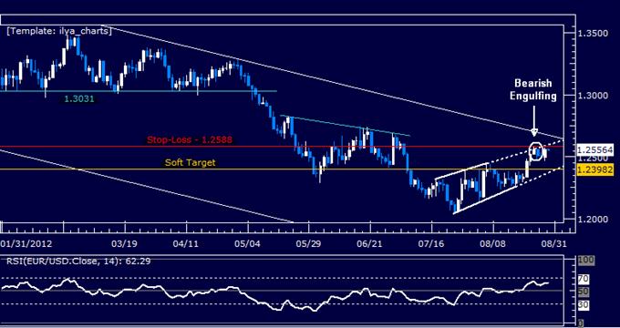 EURUSD: Short Trade Triggered at Wedge Top
