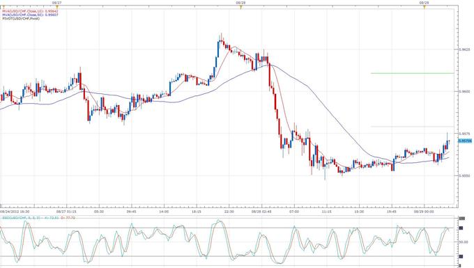 KOF Swiss Indicator Signals 7th Straight Month of Improved Economy