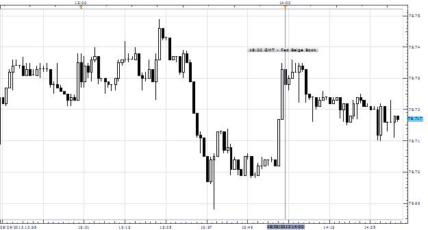 "USDJPY Slips After Fed August Beige Book Shows Economy Grew ""Gradually"""