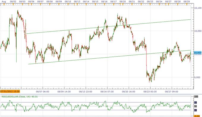 L'indice USD semble être en hausse avant Jackson Hole, le GBP est en hausse grâce à la BoE