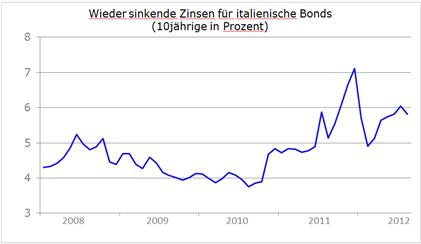 Bewährungsprobe für den Euro - Die nächsten Tage werden spannend
