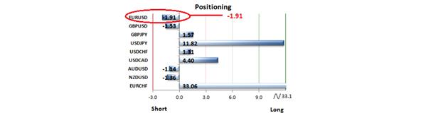 The Speculative Sentiment Index