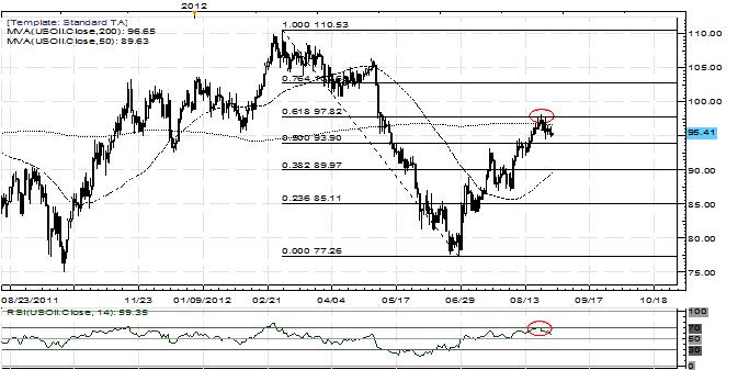 Crude Oil Rejected at 61.8% Fibonacci Retracement