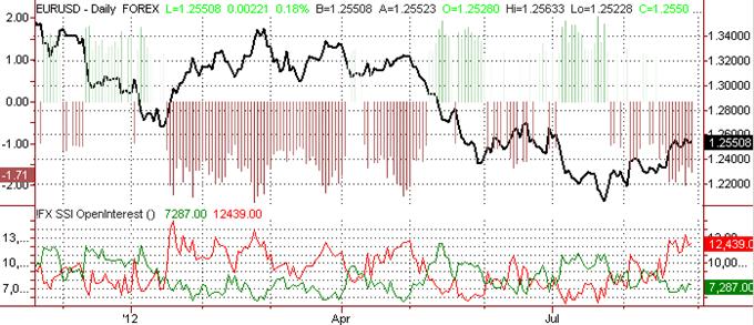 Euro buying