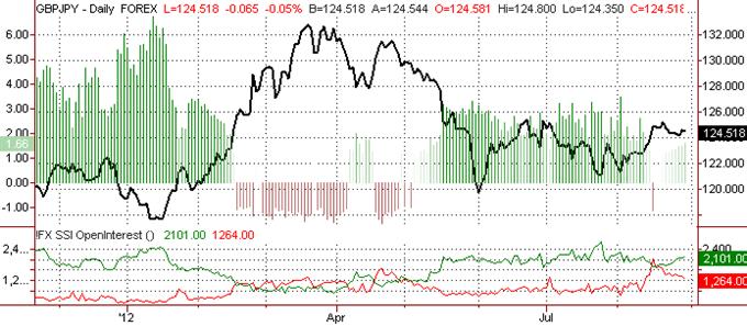 La livre sterling susceptible de chuter contre le yen