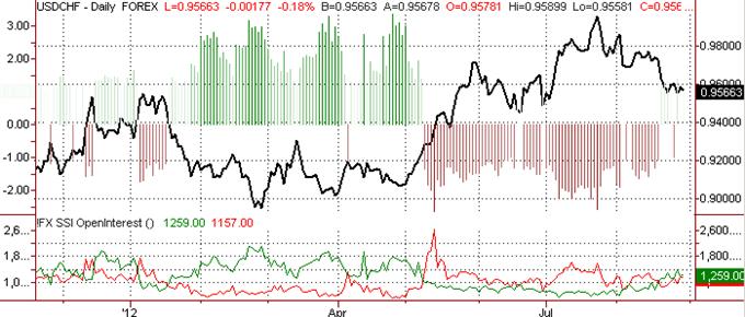 Swiss Franc Outlook Favors Strength