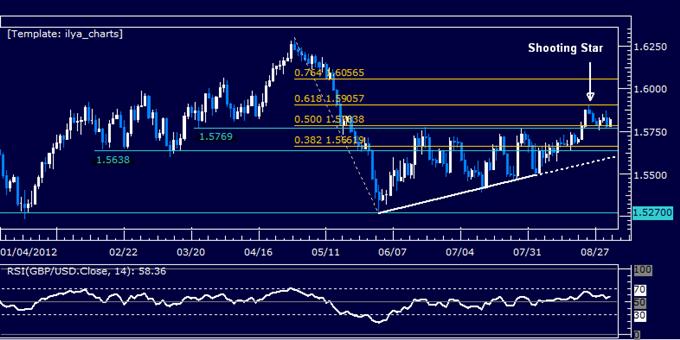 GBPUSD: La consolidation continue en-dessous de 1.59