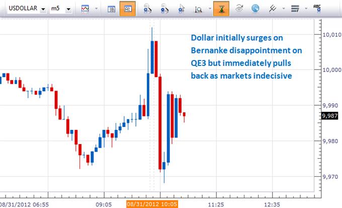 Dollar höher nach Jackson Hole-Rede, da Bernanke hinsichtlich QE3 enttäuscht