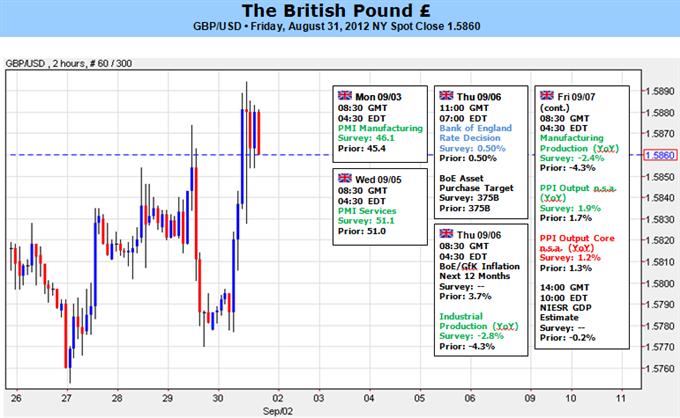 Britisches Pfund auf weitere Gewinne nach  BoE Politik vorbereitet
