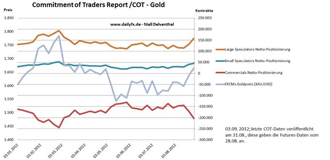 03.09. Technische Analyse - Rohstoffe: Gold, Silber, WTI und Brent Rohoele