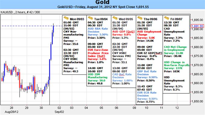 Goldprognose für die Woche. 5-Monatshoch nach Rede von Bernanke - Rücksetzer könnten Long-Einstiege bieten.
