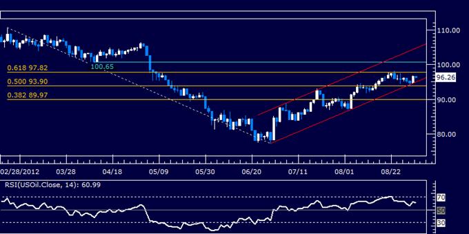 Les matières premières pourraient monter cette semaine alors que les spéculations de QE3 s'intensifient avant les NFPs