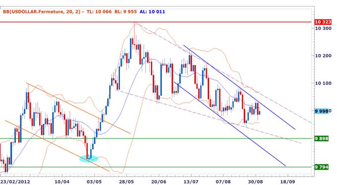 Rapport technique DailyFX du 3 septembre - semaine cruciale pour l'euro