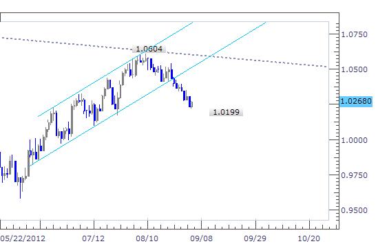 Australian Dollar Rallied as RBA Kept Rate Unchanged, Global Demand Slows