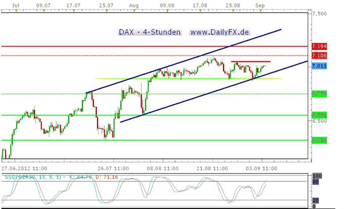 Der DAX driftet aufwärts, liefern die USA weitere Impulse?