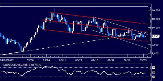 US Dollar Classic Technical Report 09.04.2012