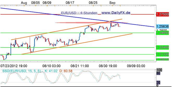 Der EUR/USD auch weiter range-gebunden, das Warten auf die EZB