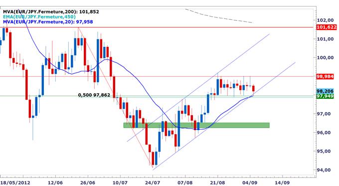 EUR/JPY : Stable dans un range entre 98¥ et 99¥