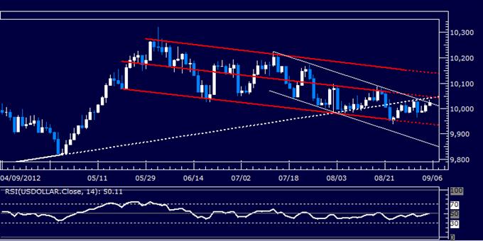 Rapport technique classique sur le dollar US - 05.09.12