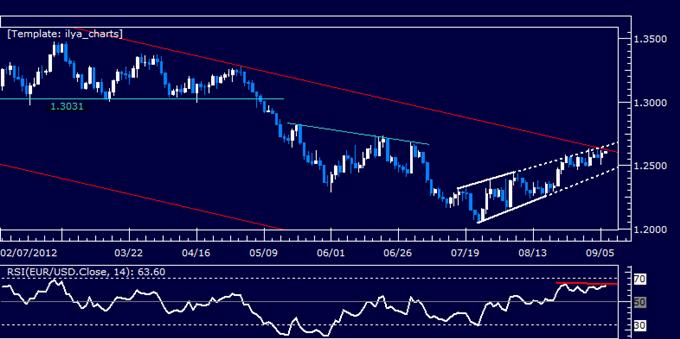 EURUSD: Waiting to Re-Enter Short Position