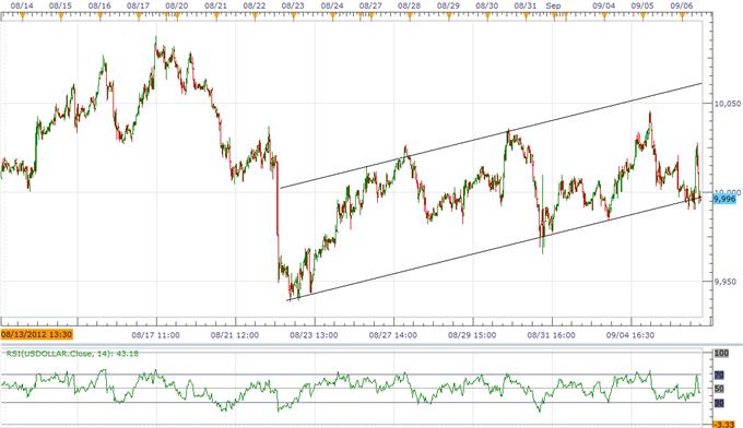L'indice USD menace sa tendance haussière avant le NFP, la force de l'AUD en danger