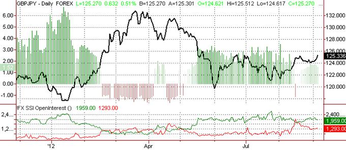 La Livre Sterling va sans doute faire un rallye contre le yen