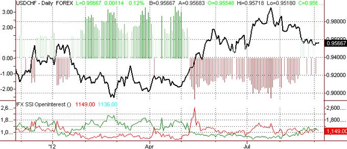 Le franc suisse en pause alors que les opérateurs sont neutres