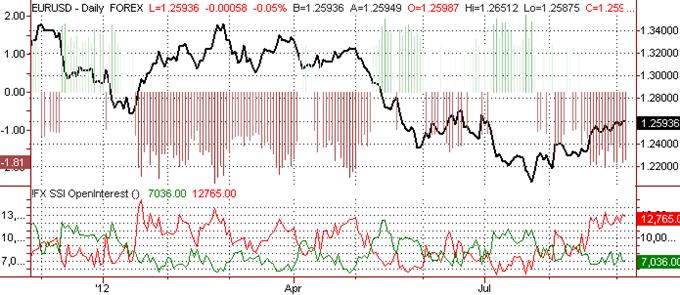 Euro Crowds Remain Short – We Like Selling Post ECB
