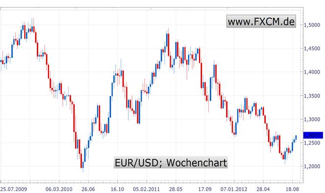 DAX und Euro legen nächsten Gang ein - Die Alternativen fehlen