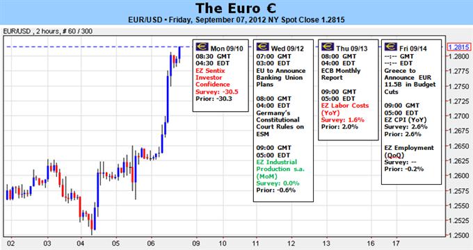 Euro Surges Despite Existential Threats – Does it Survive Week Ahead?