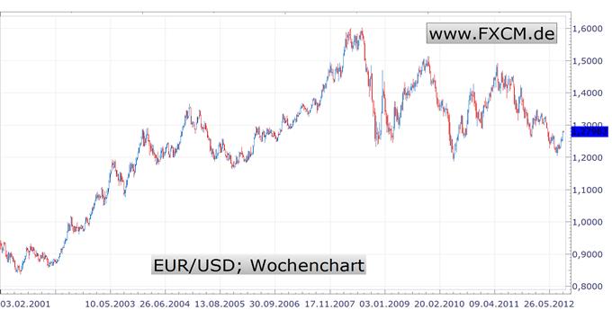 Euro/Dollar auf dem Weg zu 1,30 - Schauplätze Karlsruhe und Washington