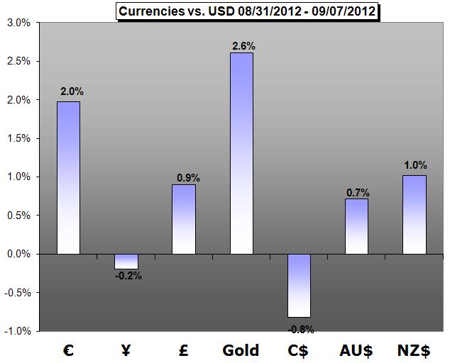 Wochenprognose Gold - Fundamentaler Ausblick: bullisch. Gold steigt an zu 6-Monatshoch aufgrund schwacher NFPs, die Möglichkeit einer QE-Maßnahme steigt an