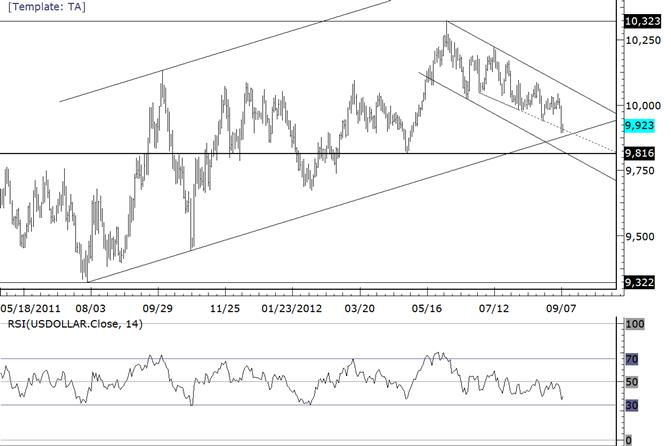 La ligne de tendance de l'année de l'USDOLLAR légèrement au-dessous du marché