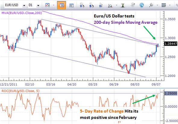 Ist es eine gute Zeit, um den Euro/US Dollar zu verkaufen? 3 Für und Wider