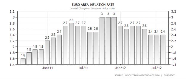 Comment trader la publication de l'indice des prix à la consommation en zone euro