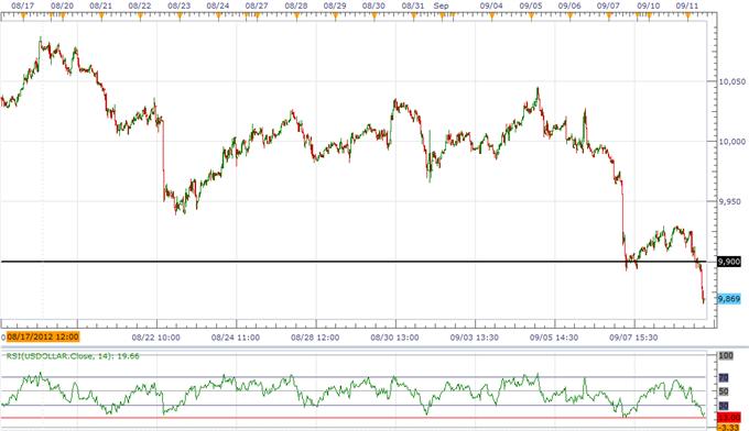Le dollar US est en baisse avant le FOMC, Moody's envoie des avertissements
