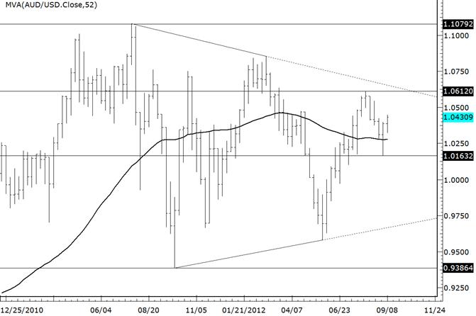 AUDUSD : la ligne de tendance et les anciens pivots sont au niveau actuel