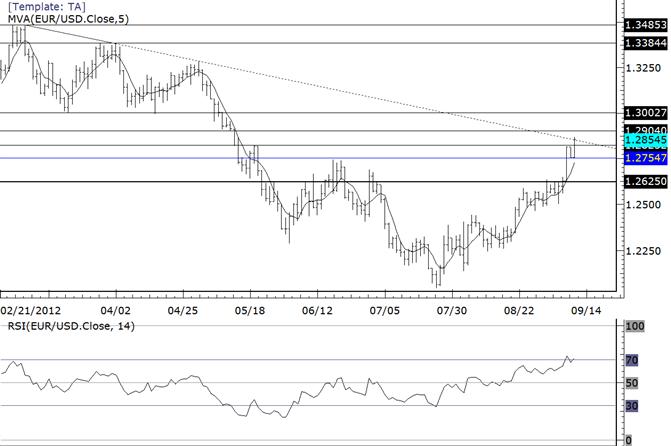 EURUSD at Trendline that Defines 2012 Highs