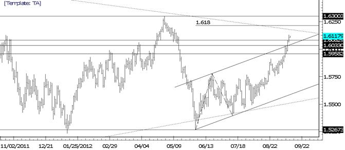 GBPUSD Fibonacci Objective at 16215
