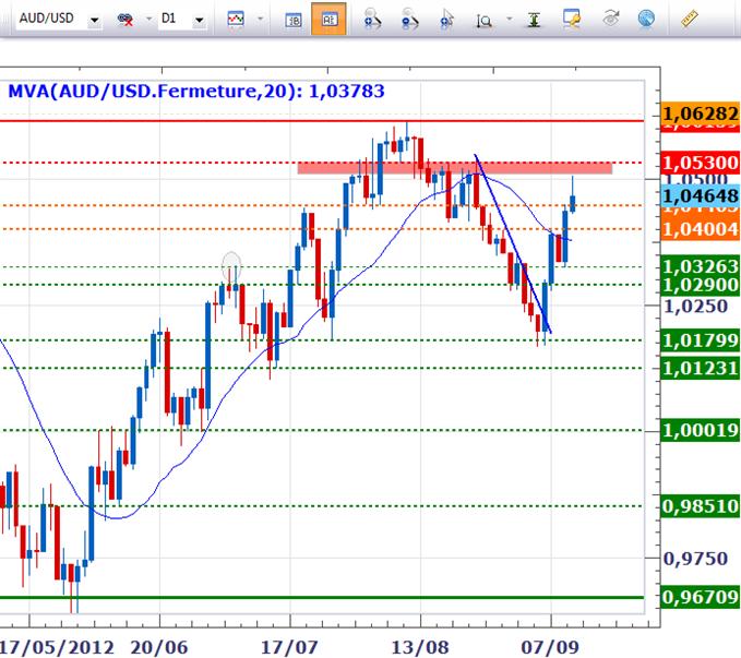 horizon1209_body_audusd.png, Tour d'horizon - Et si le FOMC décevait?