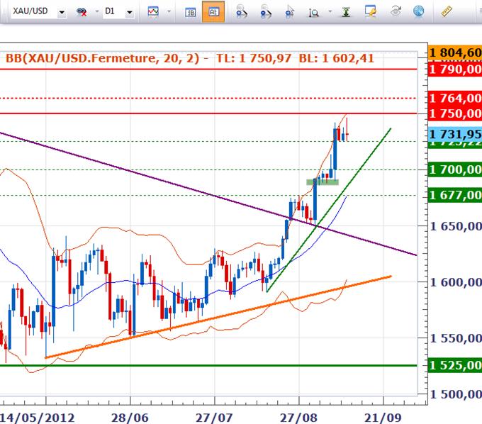 horizon1209_body_gold.png, Tour d'horizon - Et si le FOMC décevait?