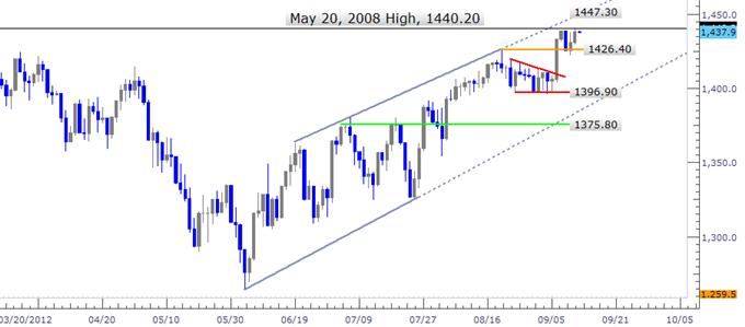S&P 500, Gold and the Dollar Await Anticipated Stimuli