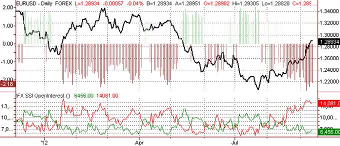 Les traders au détail achètent fortement le dollar américain avant le FOMC