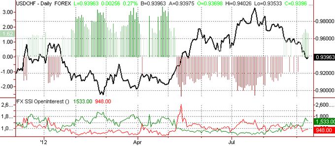 Le franc suisse devrait se renforcer encore