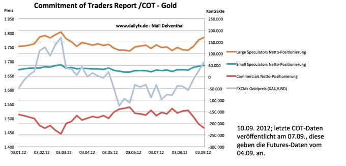 14.09. Technische Analyse - Rohstoffe: Gold, Silber, WTI & Brent Rohöle