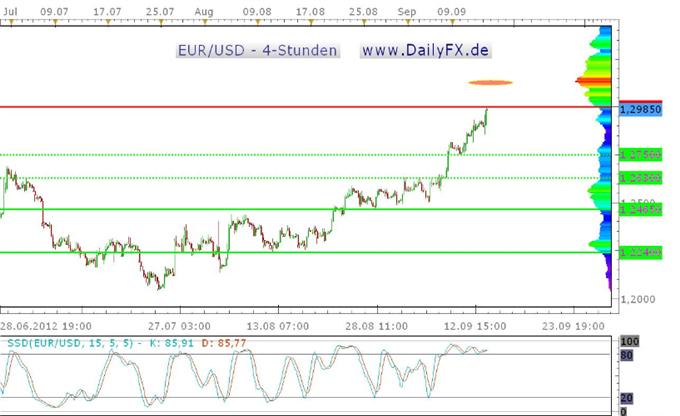 Dovisher Bernanke schickt den US-Dollar auf breiter Front auf Talfahrt