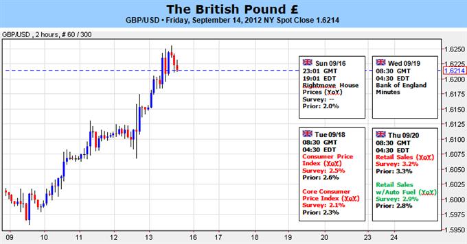 Britisches Pfund blickt inmitten der Verbesserung von Fundys und Techs nach oben