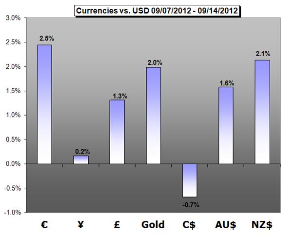 17.09. Technische Analyse - Rohstoffe: Gold, Silber, WTI & Brent Rohöle