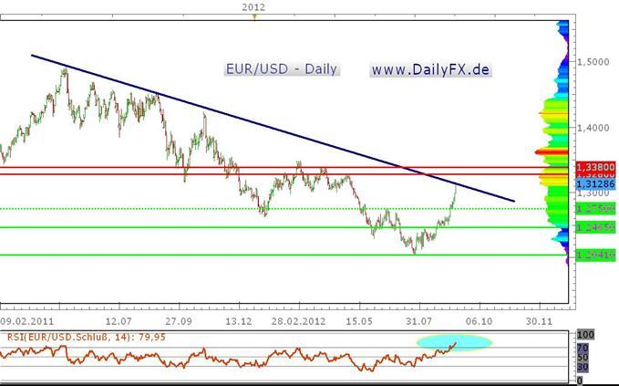 Bull Run im EUR/USD - Abprall an Schlüsselregion um 1,3140?